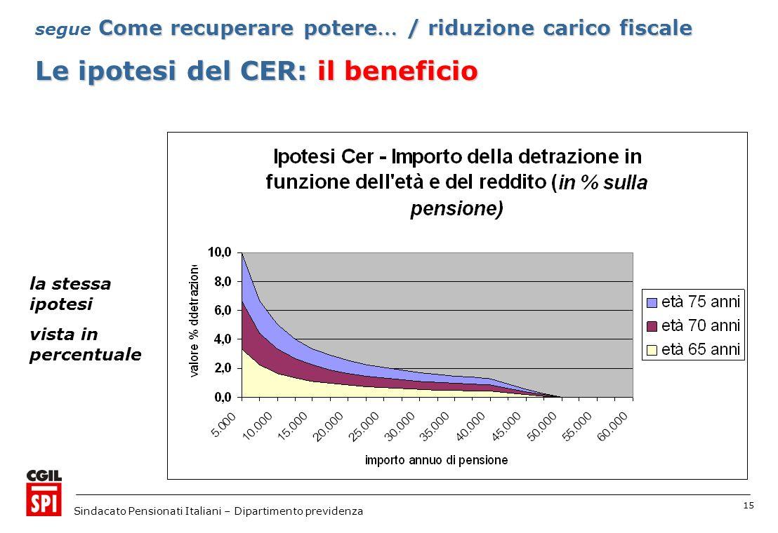 15 Sindacato Pensionati Italiani – Dipartimento previdenza Le ipotesi del CER: il beneficio Come recuperare potere … / riduzione carico fiscale segue Come recuperare potere … / riduzione carico fiscale la stessa ipotesi vista in percentuale