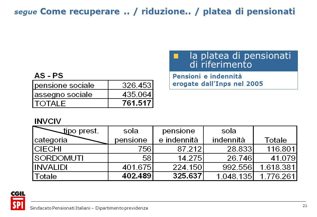 21 Sindacato Pensionati Italiani – Dipartimento previdenza Pensioni e indennità erogate dallInps nel 2005 la platea di pensionati di riferimento Come recuperare..