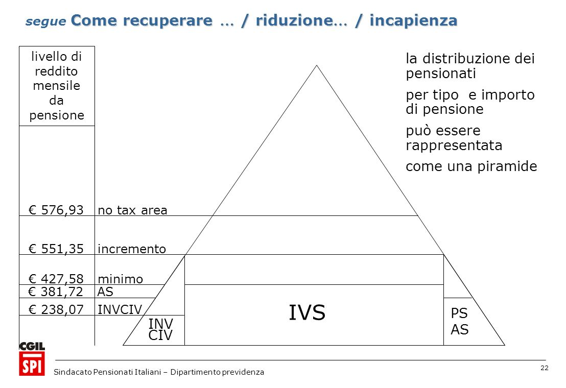 22 Sindacato Pensionati Italiani – Dipartimento previdenza 551,35 incremento 427,58 minimo 576,93 no tax area 381,72 AS 238,07 INVCIV livello di reddi