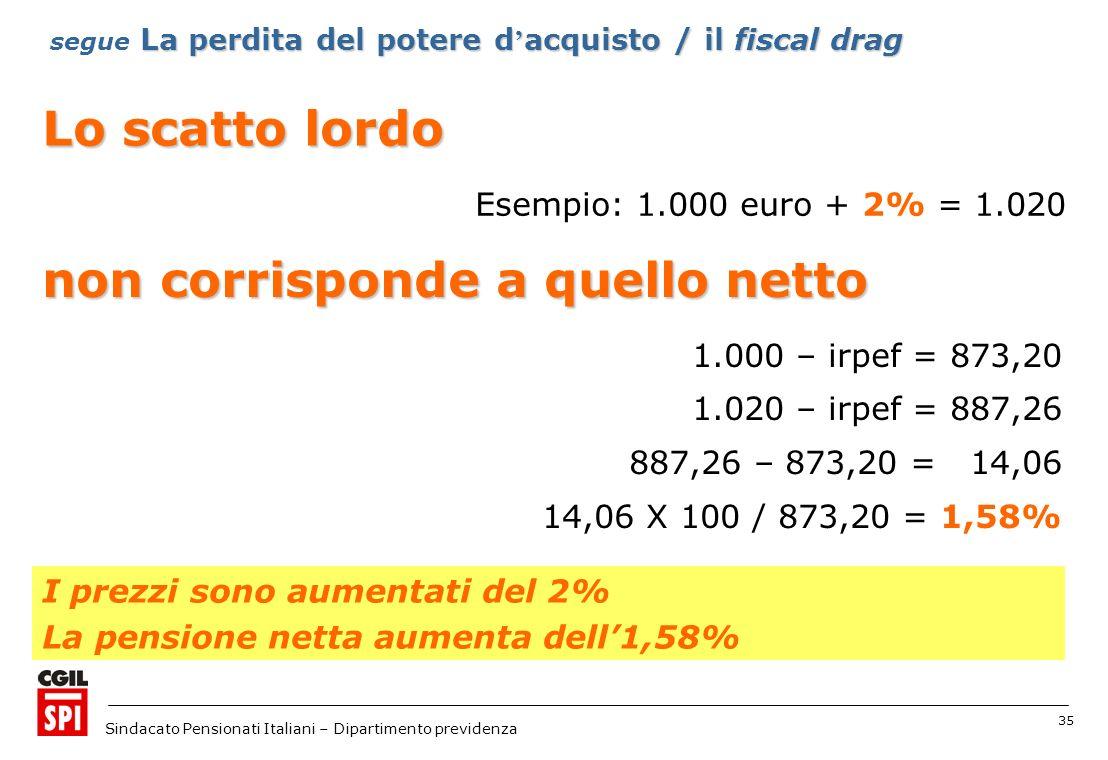 35 Sindacato Pensionati Italiani – Dipartimento previdenza Lo scatto lordo Esempio: 1.000 euro + 2% = 1.020 I prezzi sono aumentati del 2% La pensione netta aumenta dell1,58% 1.000 – irpef = 873,20 1.020 – irpef = 887,26 887,26 – 873,20 = 14,06 14,06 X 100 / 873,20 = 1,58% non corrisponde a quello netto La perdita del potere d acquisto / il fiscal drag segue La perdita del potere d acquisto / il fiscal drag