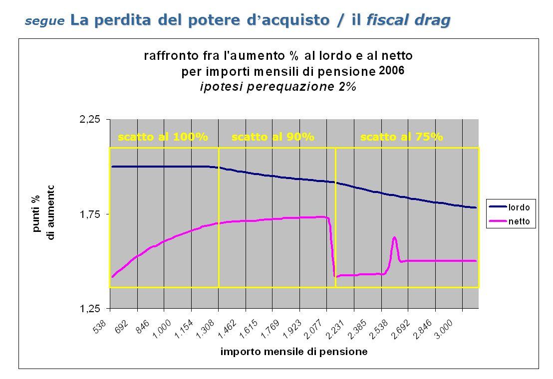 36 Sindacato Pensionati Italiani – Dipartimento previdenza 2006 scatto al 100%scatto al 90%scatto al 75% La perdita del potere d acquisto / il fiscal drag segue La perdita del potere d acquisto / il fiscal drag