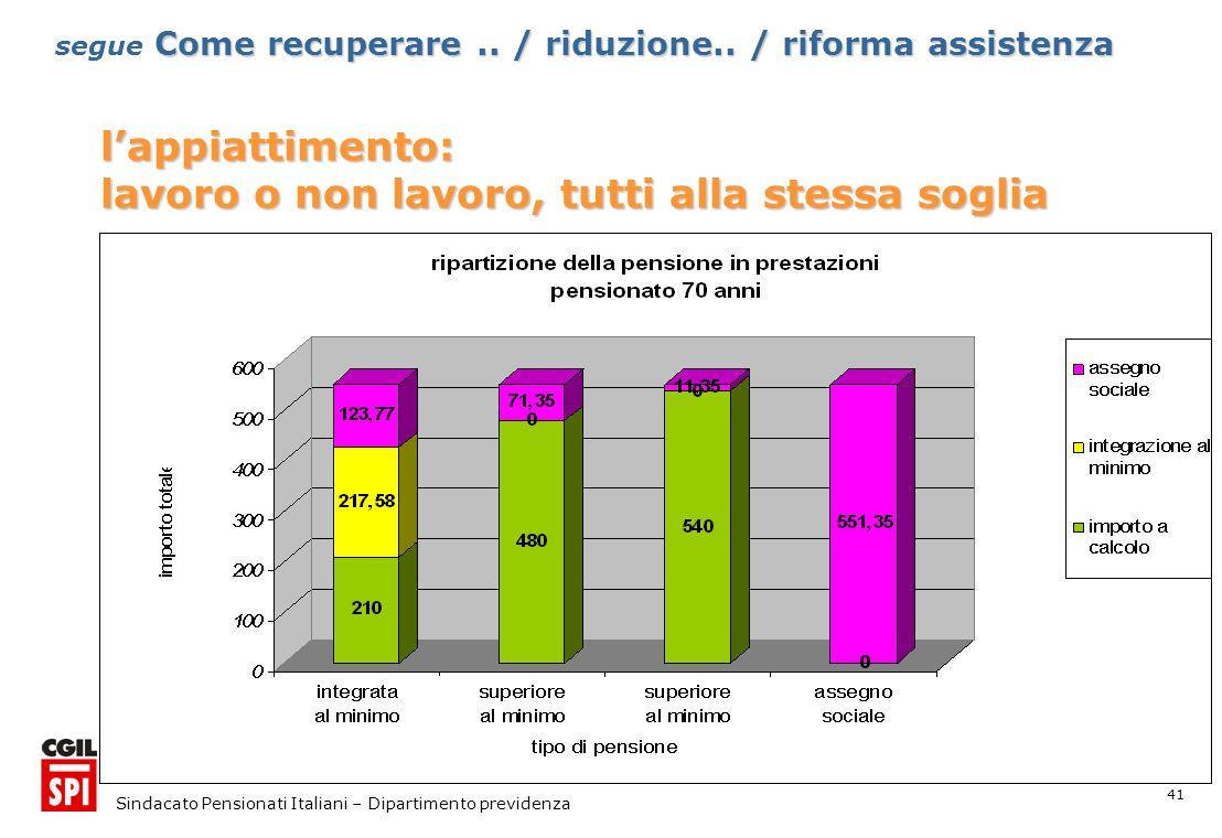 41 Sindacato Pensionati Italiani – Dipartimento previdenza lappiattimento: lavoro o non lavoro, tutti alla stessa soglia Come recuperare..