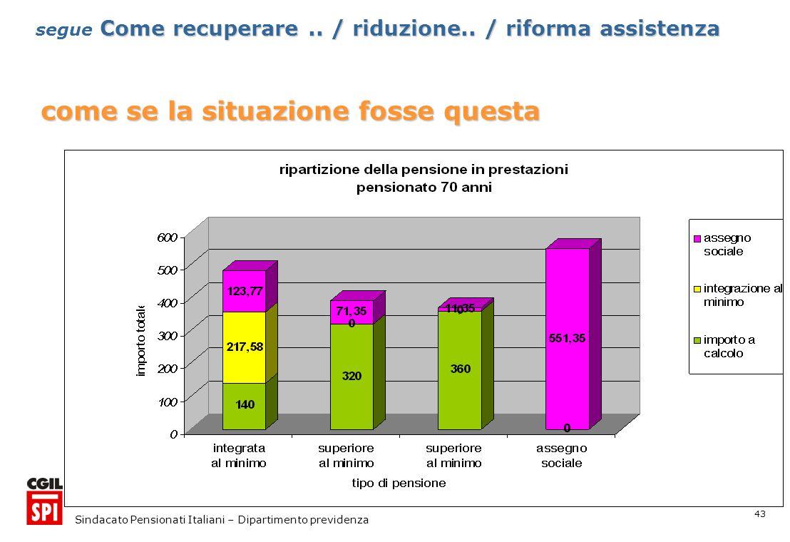 43 Sindacato Pensionati Italiani – Dipartimento previdenza come se la situazione fosse questa Come recuperare..