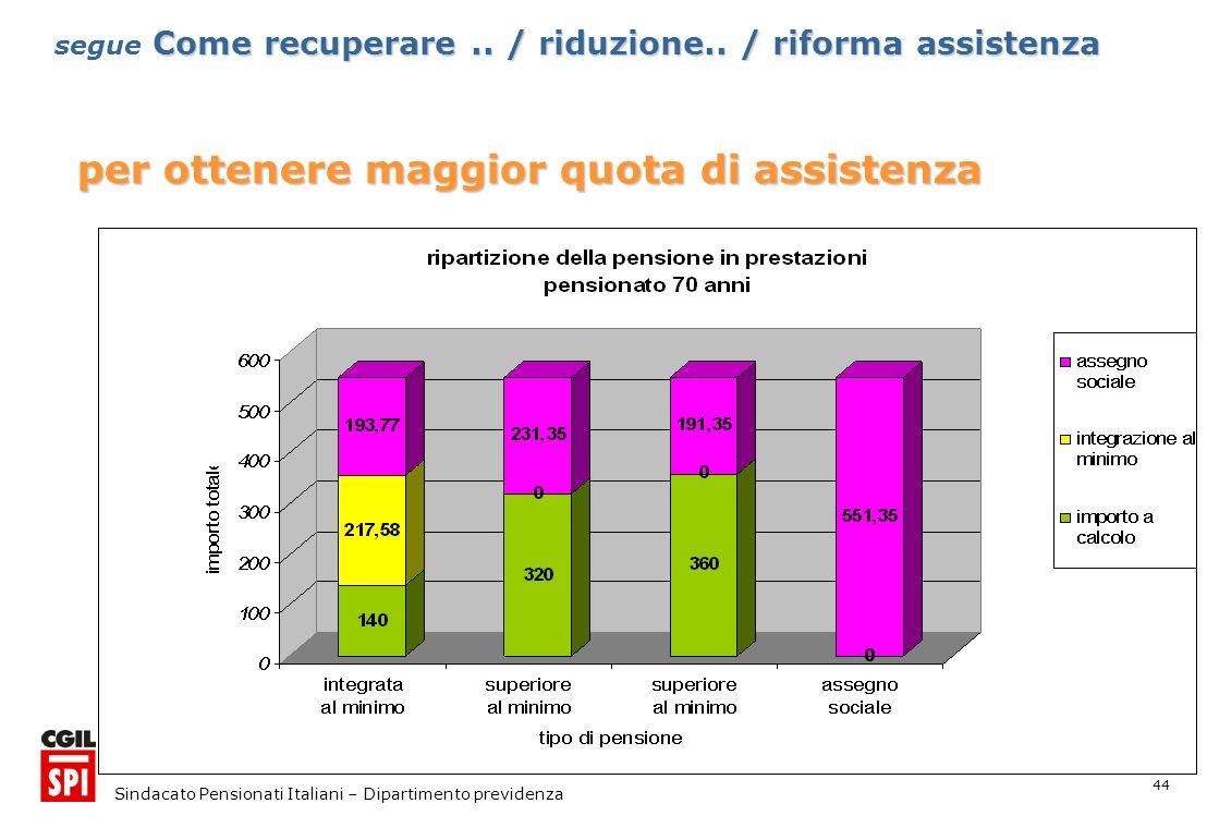 44 Sindacato Pensionati Italiani – Dipartimento previdenza per ottenere maggior quota di assistenza Come recuperare..