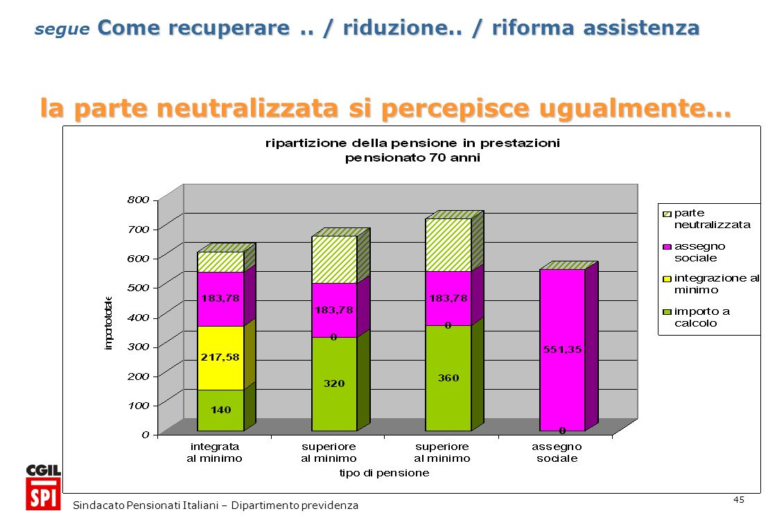 45 Sindacato Pensionati Italiani – Dipartimento previdenza la parte neutralizzata si percepisce ugualmente… Come recuperare..