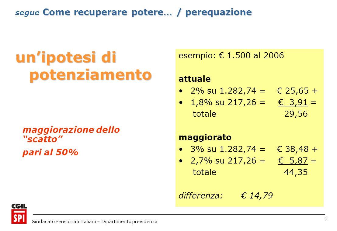 5 Sindacato Pensionati Italiani – Dipartimento previdenza unipotesi di potenziamento esempio: 1.500 al 2006 attuale 2% su 1.282,74 = 25,65 + 1,8% su 217,26 = 3,91 = totale 29,56 maggiorato 3% su 1.282,74 = 38,48 + 2,7% su 217,26 = 5,87 = totale 44,35 differenza: 14,79 maggiorazione dello scatto pari al 50% Come recuperare potere … / perequazione segue Come recuperare potere … / perequazione