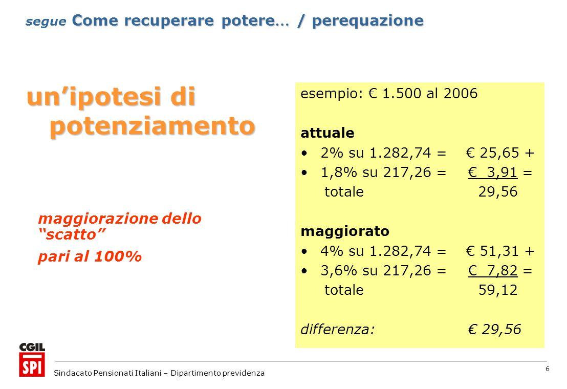 6 Sindacato Pensionati Italiani – Dipartimento previdenza unipotesi di potenziamento esempio: 1.500 al 2006 attuale 2% su 1.282,74 = 25,65 + 1,8% su 217,26 = 3,91 = totale 29,56 maggiorato 4% su 1.282,74 = 51,31 + 3,6% su 217,26 = 7,82 = totale 59,12 differenza: 29,56 Come recuperare potere … / perequazione segue Come recuperare potere … / perequazione maggiorazione dello scatto pari al 100%
