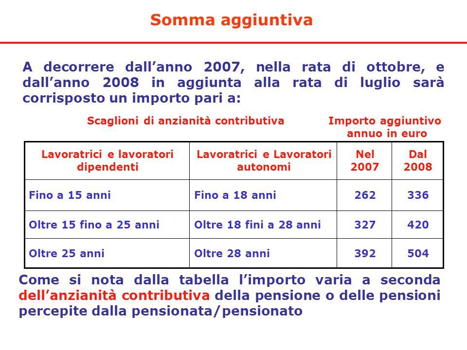 Somma aggiuntiva A decorrere dallanno 2007, nella rata di ottobre, e dallanno 2008 in aggiunta alla rata di luglio sarà corrisposto un importo pari a: