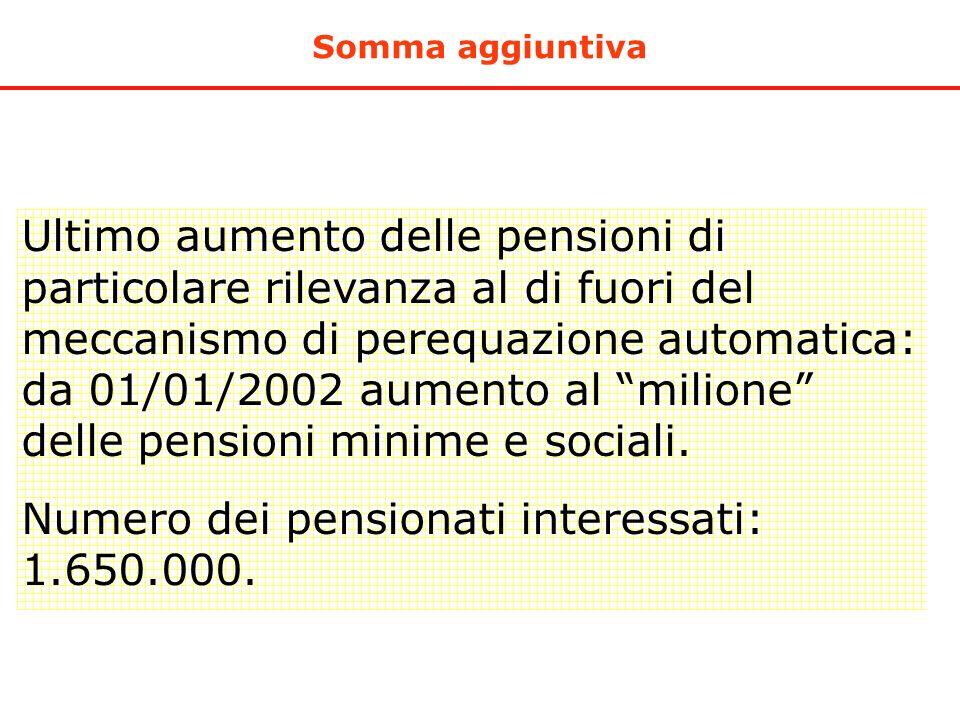 Somma aggiuntiva Ultimo aumento delle pensioni di particolare rilevanza al di fuori del meccanismo di perequazione automatica: da 01/01/2002 aumento a