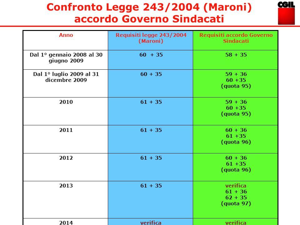 Confronto Legge 243/2004 (Maroni) accordo Governo Sindacati AnnoRequisiti legge 243/2004 (Maroni) Requisiti accordo Governo Sindacati Dal 1° gennaio 2