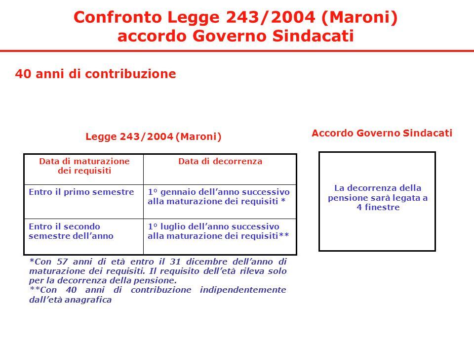 Confronto Legge 243/2004 (Maroni) accordo Governo Sindacati *Con 57 anni di età entro il 31 dicembre dellanno di maturazione dei requisiti. Il requisi