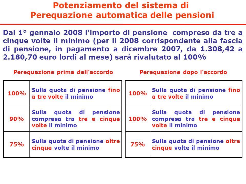 Potenziamento del sistema di Perequazione automatica delle pensioni Dal 1° gennaio 2008 limporto di pensione compreso da tre a cinque volte il minimo