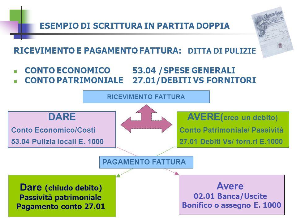 ESEMPIO DI SCRITTURA IN PARTITA DOPPIA RICEVIMENTO E PAGAMENTO FATTURA: DITTA DI PULIZIE CONTO ECONOMICO53.04 /SPESE GENERALI CONTO PATRIMONIALE 27.01/DEBITI VS FORNITORI RICEVIMENTO FATTURA PAGAMENTO FATTURA DARE Conto Economico/Costi 53.04 Pulizia locali E.