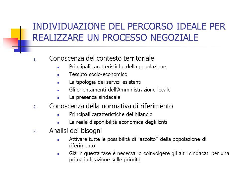 INDIVIDUAZIONE DEL PERCORSO IDEALE PER REALIZZARE UN PROCESSO NEGOZIALE 1.