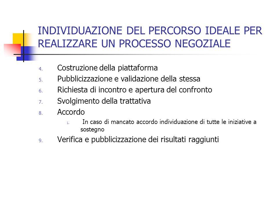 INDIVIDUAZIONE DEL PERCORSO IDEALE PER REALIZZARE UN PROCESSO NEGOZIALE 4.