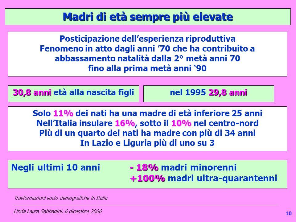 110 Madri di età sempre più elevate Posticipazione dellesperienza riproduttiva Fenomeno in atto dagli anni 70 che ha contribuito a abbassamento natalità dalla 2° metà anni 70 fino alla prima metà anni 90 30,8 anni 30,8 anni età alla nascita figli 29,8 anni nel 1995 29,8 anni 11% Solo 11% dei nati ha una madre di età inferiore 25 anni 16%10% NellItalia insulare 16%, sotto il 10% nel centro-nord Più di un quarto dei nati ha madre con più di 34 anni In Lazio e Liguria più di uno su 3 - 18% Negli ultimi 10 anni- 18% madri minorenni +100% +100% madri ultra-quarantenni Trasformazioni socio-demografiche in Italia ___________________________________________________________________________________________________ Linda Laura Sabbadini, 6 dicembre 2006 10