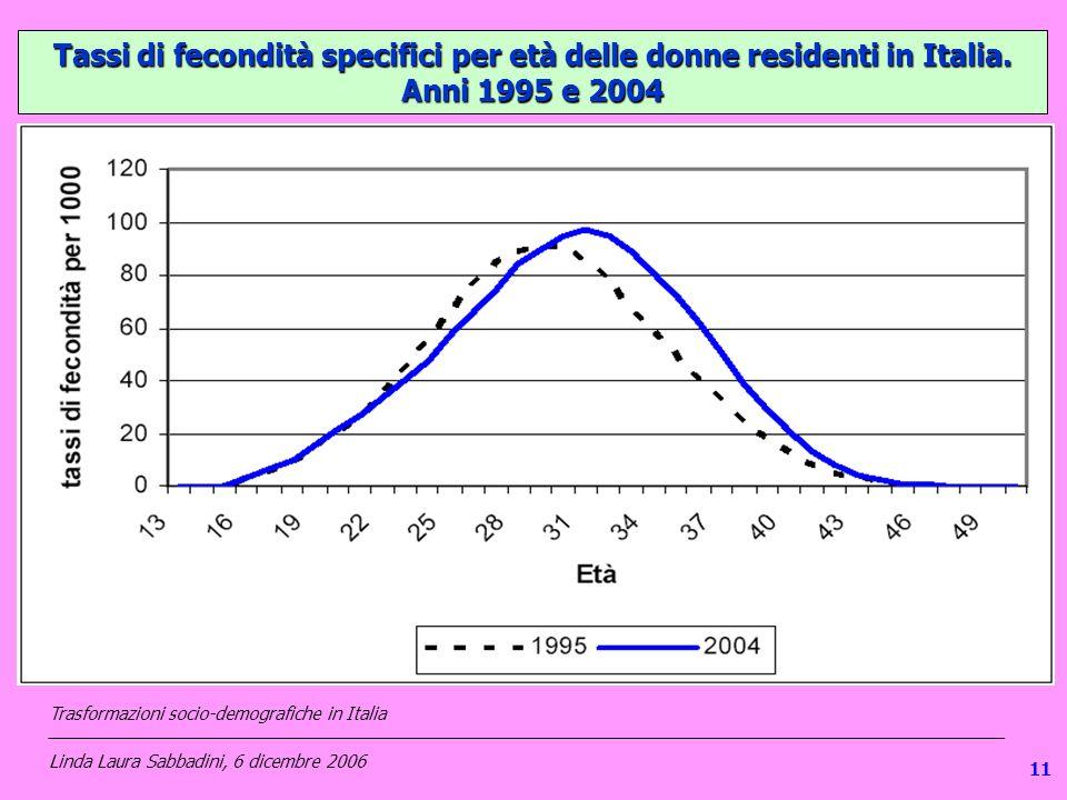 111 Tassi di fecondità specifici per età delle donne residenti in Italia. Anni 1995 e 2004 Trasformazioni socio-demografiche in Italia _______________