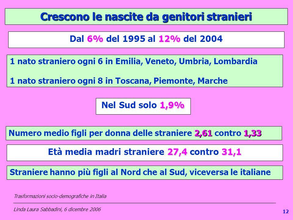 112 Crescono le nascite da genitori stranieri 6%12% Dal 6% del 1995 al 12% del 2004 1 nato straniero ogni 6 in Emilia, Veneto, Umbria, Lombardia 1 nato straniero ogni 8 in Toscana, Piemonte, Marche 1,9% Nel Sud solo 1,9% 2,611,33 Numero medio figli per donna delle straniere 2,61 contro 1,33 27,431,1 Età media madri straniere 27,4 contro 31,1 Straniere hanno più figli al Nord che al Sud, viceversa le italiane Trasformazioni socio-demografiche in Italia ___________________________________________________________________________________________________ Linda Laura Sabbadini, 6 dicembre 2006 12
