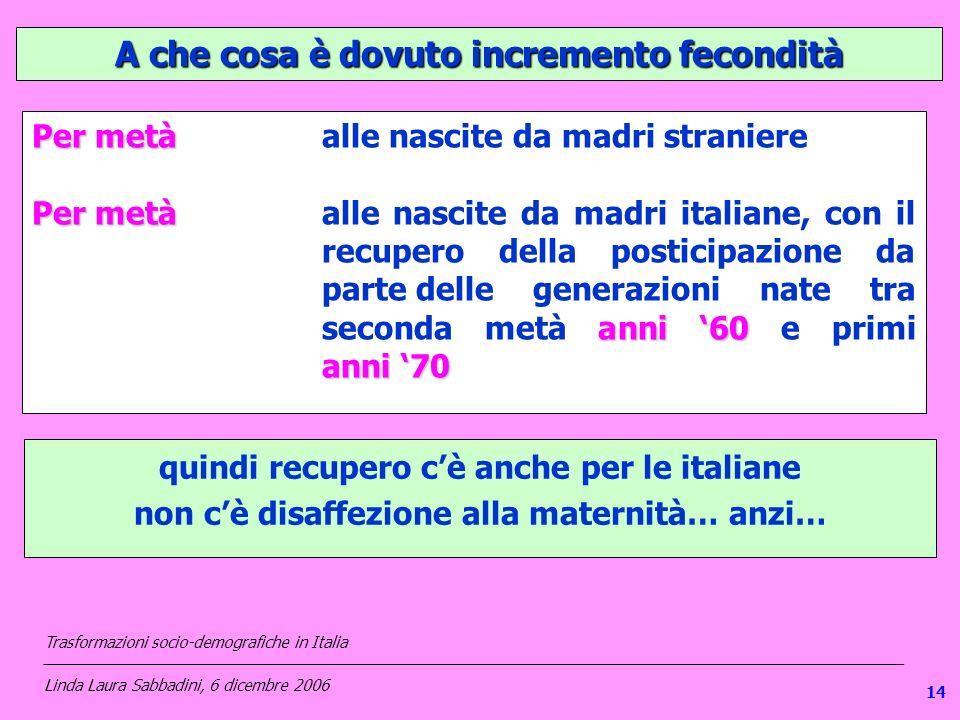 114 A che cosa è dovuto incremento fecondità Per metà Per metàalle nascite da madri straniere Per metà anni 60 anni 70 Per metàalle nascite da madri italiane, con il recupero della posticipazione da partedelle generazioni nate tra seconda metà anni 60 e primi anni 70 quindi recupero cè anche per le italiane non cè disaffezione alla maternità… anzi… Trasformazioni socio-demografiche in Italia ___________________________________________________________________________________________________ Linda Laura Sabbadini, 6 dicembre 2006 14