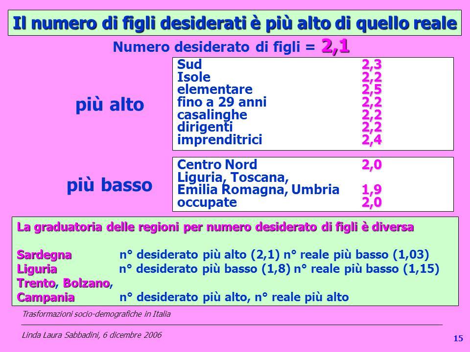 Il numero di figli desiderati è più alto di quello reale più alto più basso 2,3 Sud 2,3 2,2 Isole 2,2 2,5 elementare 2,5 2,2 fino a 29 anni 2,2 2,2 casalinghe 2,2 2,2 dirigenti 2,2 2,4 imprenditrici 2,4 2,1 Numero desiderato di figli = 2,1 2,0 Centro Nord 2,0 Liguria, Toscana, 1,9 Emilia Romagna, Umbria1,9 2,0 occupate 2,0 La graduatoria delle regioni per numero desiderato di figli è diversa Sardegna Liguria Trento Bolzano Campania La graduatoria delle regioni per numero desiderato di figli è diversa Sardegna n° desiderato più alto (2,1) n° reale più basso (1,03) Liguria n° desiderato più basso (1,8) n° reale più basso (1,15) Trento, Bolzano, Campania n° desiderato più alto, n° reale più alto Trasformazioni socio-demografiche in Italia ___________________________________________________________________________________________________ Linda Laura Sabbadini, 6 dicembre 2006 15