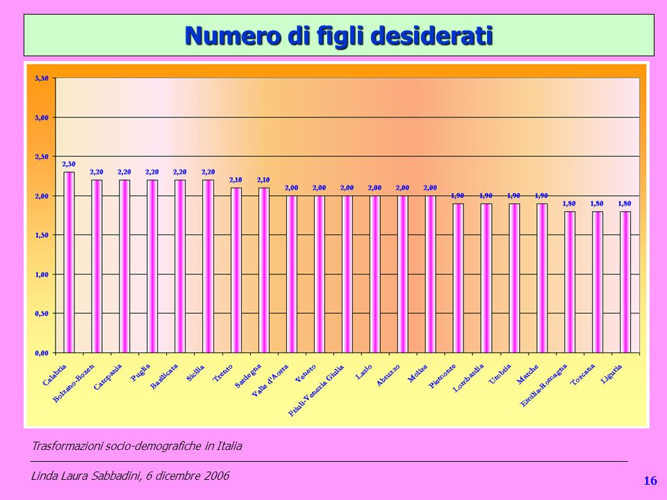 116 Numero di figli desiderati Trasformazioni socio-demografiche in Italia ___________________________________________________________________________________________________ Linda Laura Sabbadini, 6 dicembre 2006 16
