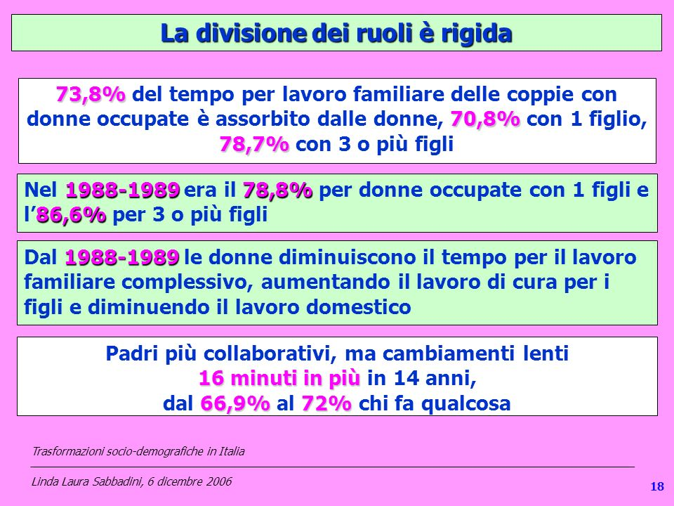 La divisione dei ruoli è rigida 73,8% 70,8% 78,7% 73,8% del tempo per lavoro familiare delle coppie con donne occupate è assorbito dalle donne, 70,8% con 1 figlio, 78,7% con 3 o più figli 1988-198978,8% 86,6% Nel 1988-1989 era il 78,8% per donne occupate con 1 figli e l86,6% per 3 o più figli 1988-1989 Dal 1988-1989 le donne diminuiscono il tempo per il lavoro familiare complessivo, aumentando il lavoro di cura per i figli e diminuendo il lavoro domestico Padri più collaborativi, ma cambiamenti lenti 16 minuti in più 16 minuti in più in 14 anni, 66,9%72% dal 66,9% al 72% chi fa qualcosa Trasformazioni socio-demografiche in Italia ___________________________________________________________________________________________________ Linda Laura Sabbadini, 6 dicembre 2006 18