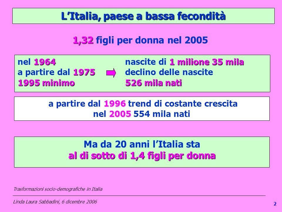 LItalia, paese a bassa fecondità 19641 milione 35 mila nel 1964 nascite di 1 milione 35 mila 1975 a partire dal 1975 declino delle nascite 1995 minimo526 mila nati Ma da 20 anni lItalia sta al di sotto di 1,4 figli per donna 1996 a partire dal 1996 trend di costante crescita 2005 nel 2005 554 mila nati 1,32 1,32 figli per donna nel 2005 Trasformazioni socio-demografiche in Italia ___________________________________________________________________________________________________ Linda Laura Sabbadini, 6 dicembre 2006 2