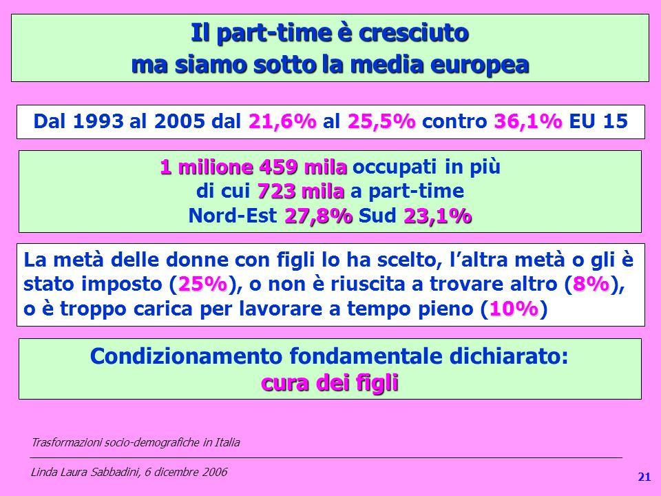 Il part-time è cresciuto ma siamo sotto la media europea 21,6%25,5%36,1% Dal 1993 al 2005 dal 21,6% al 25,5% contro 36,1% EU 15 1 milione 459 mila 1 m