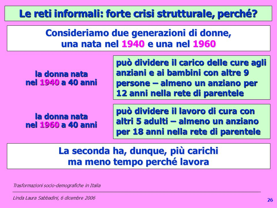 Le reti informali: forte crisi strutturale, perché? Consideriamo due generazioni di donne, una nata nel 1940 e una nel 1960 può dividere il carico del