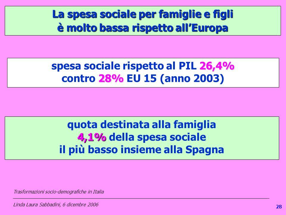 La spesa sociale per famiglie e figli è molto bassa rispetto allEuropa 26,4% spesa sociale rispetto al PIL 26,4% 28% contro 28% EU 15 (anno 2003) quota destinata alla famiglia 4,1% 4,1% della spesa sociale il più basso insieme alla Spagna Trasformazioni socio-demografiche in Italia ___________________________________________________________________________________________________ Linda Laura Sabbadini, 6 dicembre 2006 28