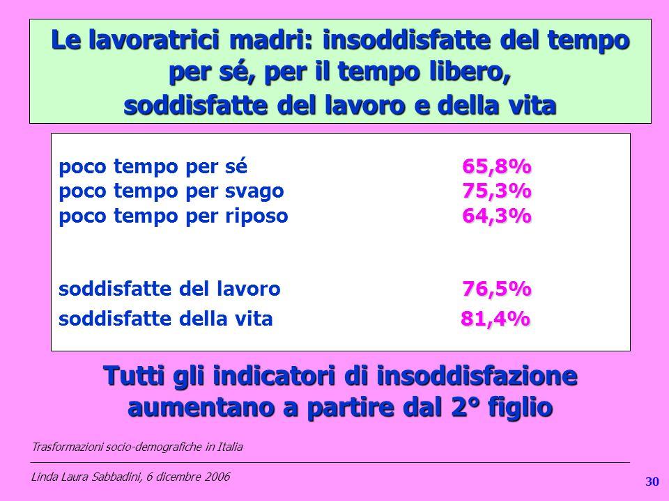 Le lavoratrici madri: insoddisfatte del tempo per sé, per il tempo libero, soddisfatte del lavoro e della vita 65,8% poco tempo per sé 65,8% 75,3% poc