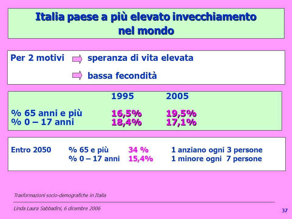 137 Italia paese a più elevato invecchiamento nel mondo Per 2 motivi speranza di vita elevata bassa fecondità 19952005 16,5%19,5% % 65 anni e più16,5%19,5% 18,4%17,1% % 0 – 17 anni 18,4%17,1% 34 % Entro 2050% 65 e più 34 % 1 anziano ogni 3 persone 15,4% % 0 – 17 anni 15,4%1 minore ogni 7 persone Trasformazioni socio-demografiche in Italia ___________________________________________________________________________________________________ Linda Laura Sabbadini, 6 dicembre 2006 37