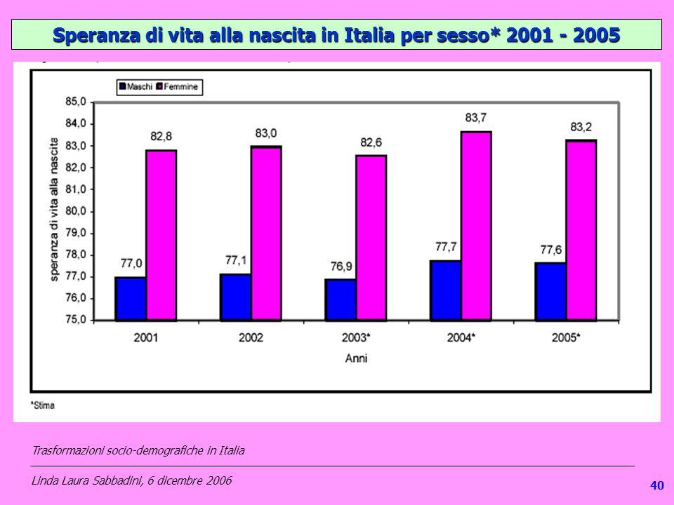 139 Speranza di vita alla nascita in Italia per sesso* 2001 - 2005 Trasformazioni socio-demografiche in Italia ___________________________________________________________________________________________________ Linda Laura Sabbadini, 6 dicembre 2006 40