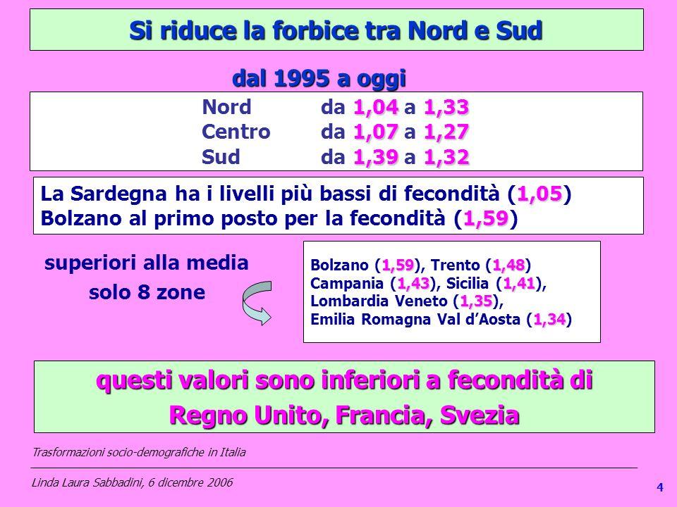14 Si riduce la forbice tra Nord e Sud 1,05 La Sardegna ha i livelli più bassi di fecondità (1,05) 1,59 Bolzano al primo posto per la fecondità (1,59)