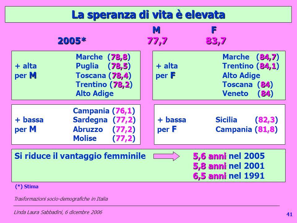 1 La speranza di vita è elevata 76,1 Campania (76,1) 77,2 + bassa Sardegna (77,2) M 77,2 77,2 per M Abruzzo (77,2) Molise (77,2) M F M F 2005*77,783,7 78,8 Marche (78,8) 78,5 + altaPuglia (78,5) M 78,4 per M Toscana (78,4) 78,2 Trentino (78,2) Alto Adige 84,7 Marche (84,7) 84,1 + altaTrentino (84,1) F per F Alto Adige 84 Toscana (84) 84 Veneto (84) 82,3 + bassa Sicilia (82,3) F 81,8 per F Campania (81,8) 5,6 anni Si riduce il vantaggio femminile5,6 anni nel 2005 5,8 anni 5,8 anni nel 2001 6,5 anni 6,5 anni nel 1991 Trasformazioni socio-demografiche in Italia ___________________________________________________________________________________________________ Linda Laura Sabbadini, 6 dicembre 2006 (*) Stima 41