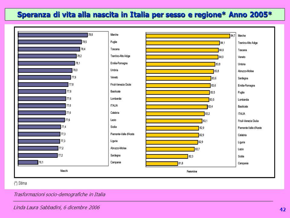1 Speranza di vita alla nascita in Italia per sesso e regione* Anno 2005* Trasformazioni socio-demografiche in Italia ___________________________________________________________________________________________________ Linda Laura Sabbadini, 6 dicembre 2006 42