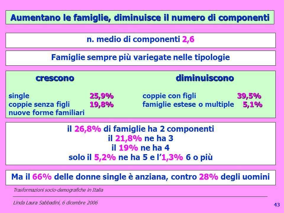 Aumentano le famiglie, diminuisce il numero di componenti 2,6 n. medio di componenti 2,6 26,8% il 26,8% di famiglie ha 2 componenti 21,8% il 21,8% ne