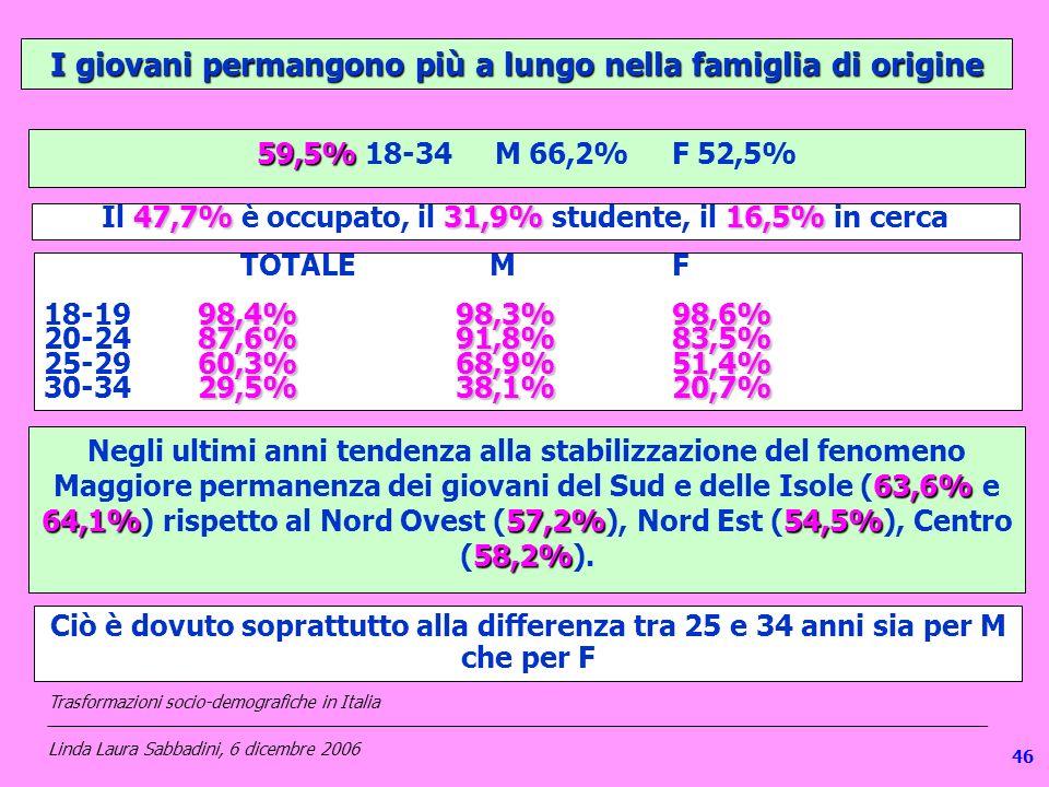 I giovani permangono più a lungo nella famiglia di origine 59,5% 59,5% 18-34 M 66,2% F 52,5% TOTALE MF 98,4%98,3%98,6% 18-1998,4%98,3%98,6% 87,6%91,8%83,5% 20-2487,6%91,8%83,5% 60,3%68,9%51,4% 25-2960,3%68,9%51,4% 29,5%38,1%20,7% 30-3429,5%38,1%20,7% 47,7%31,9%16,5% Il 47,7% è occupato, il 31,9% studente, il 16,5% in cerca Negli ultimi anni tendenza alla stabilizzazione del fenomeno 63,6% 64,1%57,2%54,5% 58,2% Maggiore permanenza dei giovani del Sud e delle Isole (63,6% e 64,1%) rispetto al Nord Ovest (57,2%), Nord Est (54,5%), Centro (58,2%).
