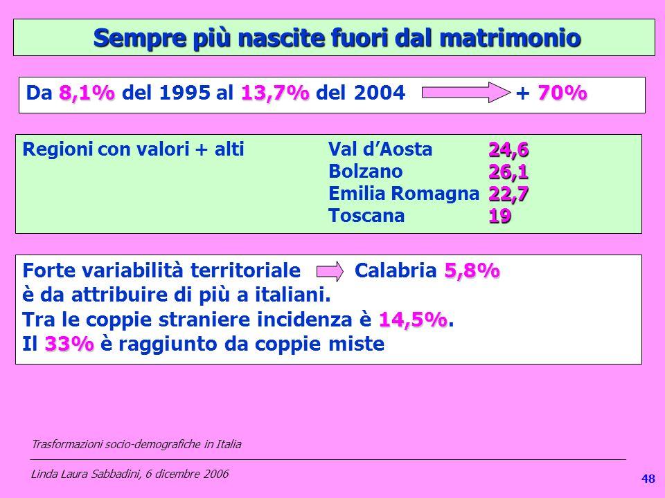 1 Sempre più nascite fuori dal matrimonio Sempre più nascite fuori dal matrimonio 8,1%13,7%70% Da 8,1% del 1995 al 13,7% del 2004+ 70% 24,6 Regioni con valori + altiVal dAosta24,6 26,1 Bolzano26,1 22,7 Emilia Romagna22,7 19 Toscana19 5,8% Forte variabilità territorialeCalabria 5,8% è da attribuire di più a italiani.