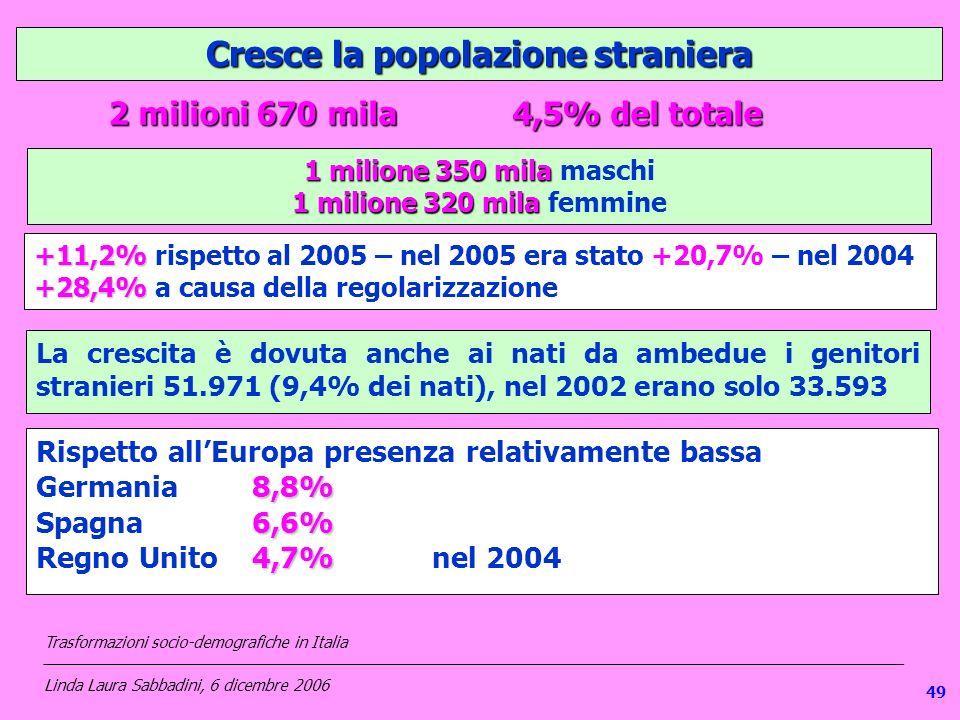 1 Cresce la popolazione straniera +11,2% +28,4% +11,2% rispetto al 2005 – nel 2005 era stato +20,7% – nel 2004 +28,4% a causa della regolarizzazione 1 milione 350 mila 1 milione 350 mila maschi 1 milione 320 mila 1 milione 320 mila femmine 4,5% del totale 2 milioni 670 mila La crescita è dovuta anche ai nati da ambedue i genitori stranieri 51.971 (9,4% dei nati), nel 2002 erano solo 33.593 Rispetto allEuropa presenza relativamente bassa 8,8% Germania 8,8% 6,6% Spagna 6,6% 4,7% Regno Unito 4,7% nel 2004 Trasformazioni socio-demografiche in Italia ___________________________________________________________________________________________________ Linda Laura Sabbadini, 6 dicembre 2006 49