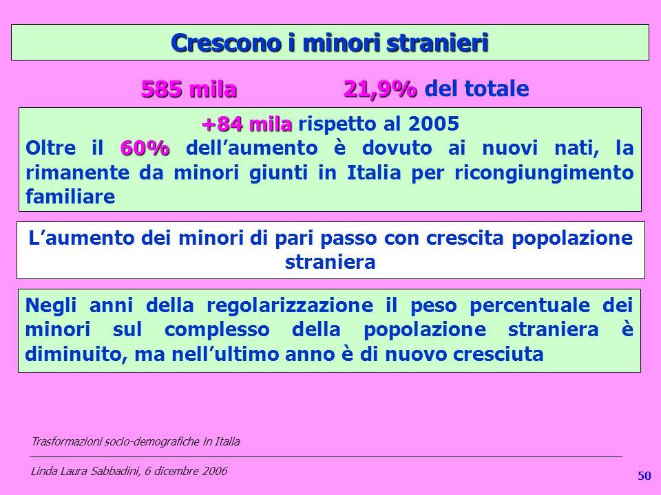 1 Crescono i minori stranieri Laumento dei minori di pari passo con crescita popolazione straniera +84 mila +84 mila rispetto al 2005 60% Oltre il 60% dellaumento è dovuto ai nuovi nati, la rimanente da minori giunti in Italia per ricongiungimento familiare 21,9% 21,9% del totale 585 mila Negli anni della regolarizzazione il peso percentuale dei minori sul complesso della popolazione straniera è diminuito, ma nellultimo anno è di nuovo cresciuta Trasformazioni socio-demografiche in Italia ___________________________________________________________________________________________________ Linda Laura Sabbadini, 6 dicembre 2006 50