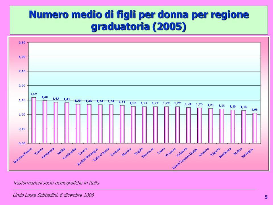 15 Numero medio di figli per donna per regione graduatoria (2005) Trasformazioni socio-demografiche in Italia ________________________________________