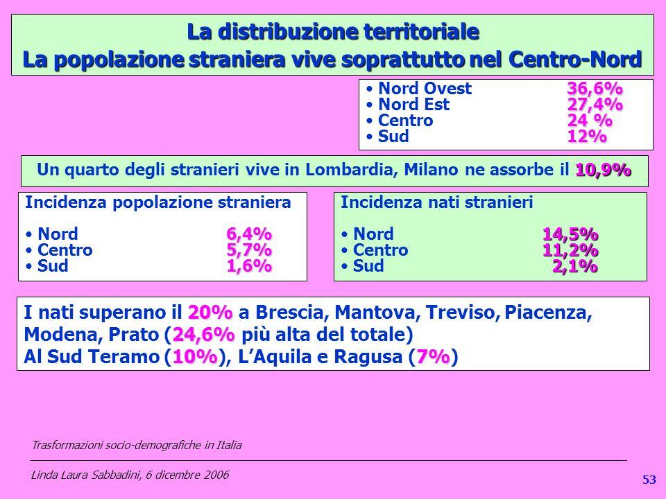 1 La distribuzione territoriale La popolazione straniera vive soprattutto nel Centro-Nord 36,6% Nord Ovest36,6% 27,4% Nord Est27,4% 24 % Centro24 % 12