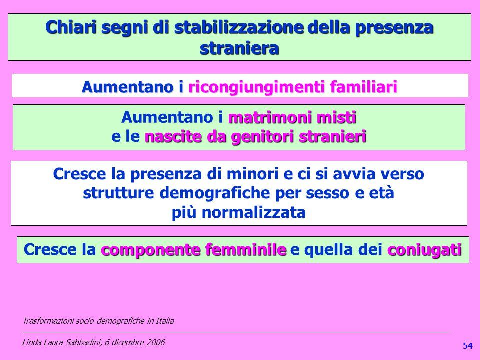1 Chiari segni di stabilizzazione della presenza straniera Aumentano i ricongiungimenti familiari matrimoni misti Aumentano i matrimoni misti nascite da genitori stranieri e le nascite da genitori stranieri Cresce la presenza di minori e ci si avvia verso strutture demografiche per sesso e età più normalizzata componente femminileconiugati Cresce la componente femminile e quella dei coniugati Trasformazioni socio-demografiche in Italia ___________________________________________________________________________________________________ Linda Laura Sabbadini, 6 dicembre 2006 54