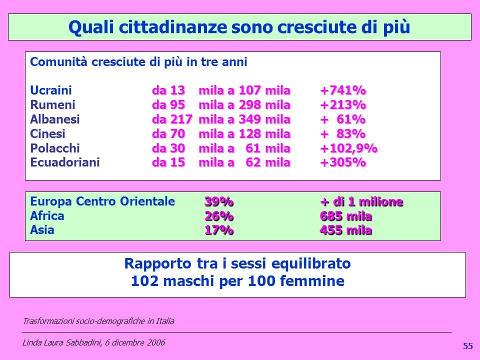 1 Quali cittadinanze sono cresciute di più Rapporto tra i sessi equilibrato 102 maschi per 100 femmine Comunità cresciute di più in tre anni da 13 mila a 107 mila +741% Ucraini da 13 mila a 107 mila +741% da 95mila a 298mila+213% Rumeni da 95mila a 298mila+213% da 217mila a 349mila + 61% Albanesi da 217mila a 349mila + 61% da 70 mila a 128mila+ 83% Cinesi da 70 mila a 128mila+ 83% da 30 mila a 61mila+102,9% Polacchi da 30 mila a 61mila+102,9% da 15 mila a 62mila +305% Ecuadoriani da 15 mila a 62mila +305% 39%+ di 1 milione Europa Centro Orientale39%+ di 1 milione 26%685 mila Africa 26%685 mila 17%455 mila Asia 17%455 mila Trasformazioni socio-demografiche in Italia ___________________________________________________________________________________________________ Linda Laura Sabbadini, 6 dicembre 2006 55