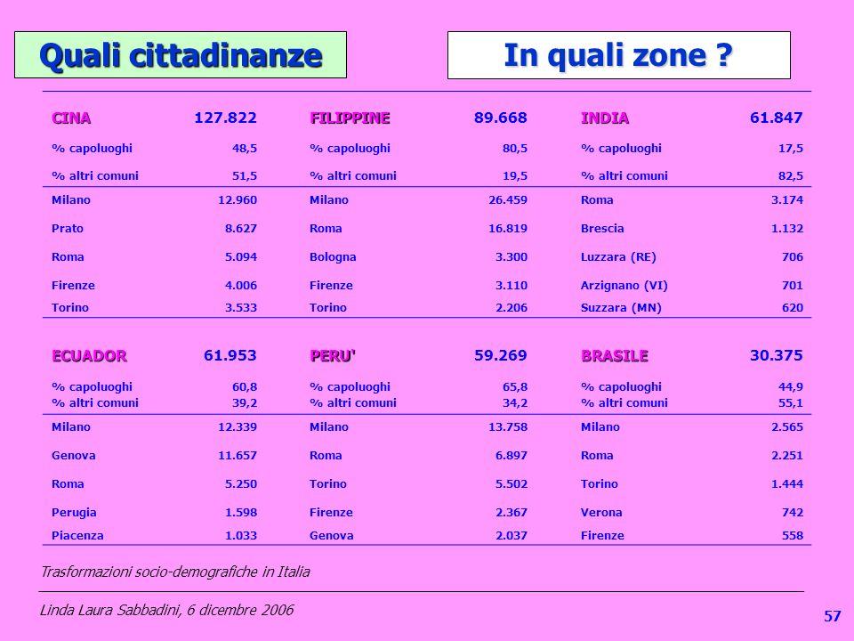 1 Quali cittadinanze In quali zone ? CINA127.822FILIPPINE89.668INDIA61.847 % capoluoghi48,5% capoluoghi80,5% capoluoghi17,5 % altri comuni51,5 % altri