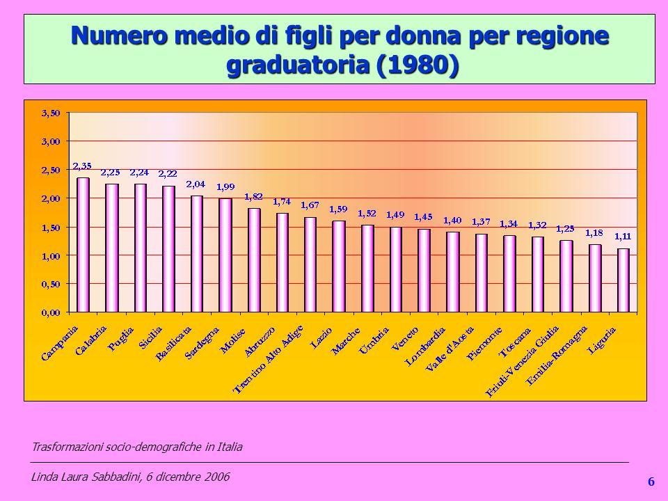 16 Numero medio di figli per donna per regione graduatoria (1980) Trasformazioni socio-demografiche in Italia ___________________________________________________________________________________________________ Linda Laura Sabbadini, 6 dicembre 2006 6