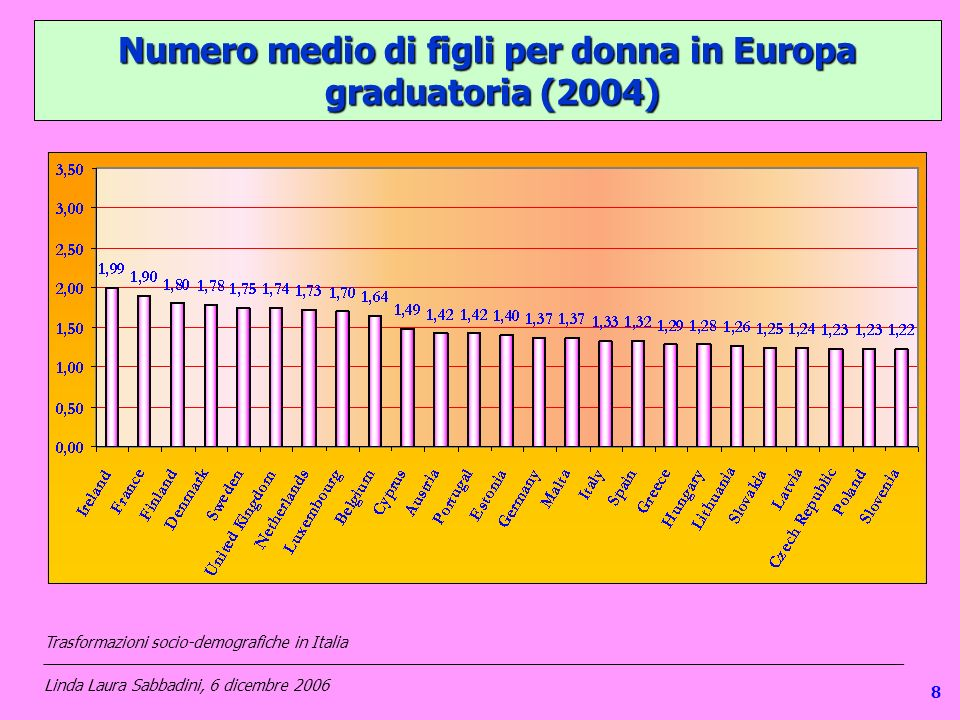 18 Numero medio di figli per donna in Europa graduatoria (2004) Trasformazioni socio-demografiche in Italia ___________________________________________________________________________________________________ Linda Laura Sabbadini, 6 dicembre 2006 8