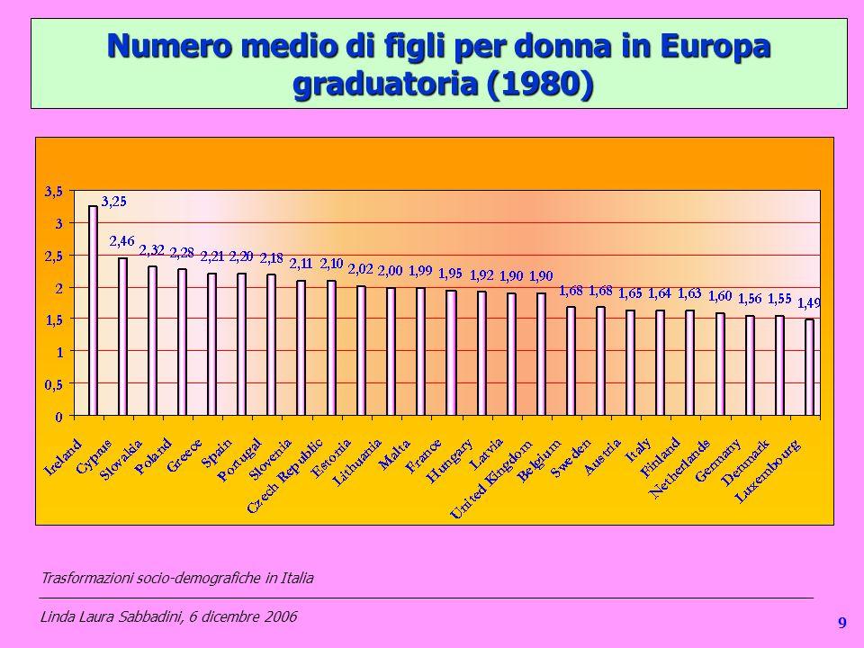 19 Numero medio di figli per donna in Europa graduatoria (1980) Trasformazioni socio-demografiche in Italia ___________________________________________________________________________________________________ Linda Laura Sabbadini, 6 dicembre 2006 9