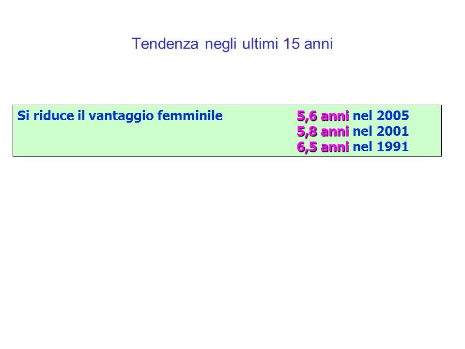 5,6 anni Si riduce il vantaggio femminile5,6 anni nel 2005 5,8 anni 5,8 anni nel 2001 6,5 anni 6,5 anni nel 1991 Tendenza negli ultimi 15 anni